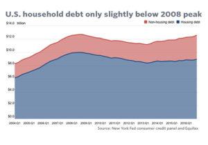 USA debt chart